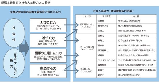 大学 京都 文教